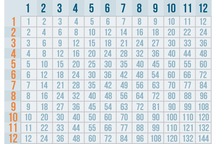 photo about Multiplication Table 1-20 Printable named Multiplication Desk Chart