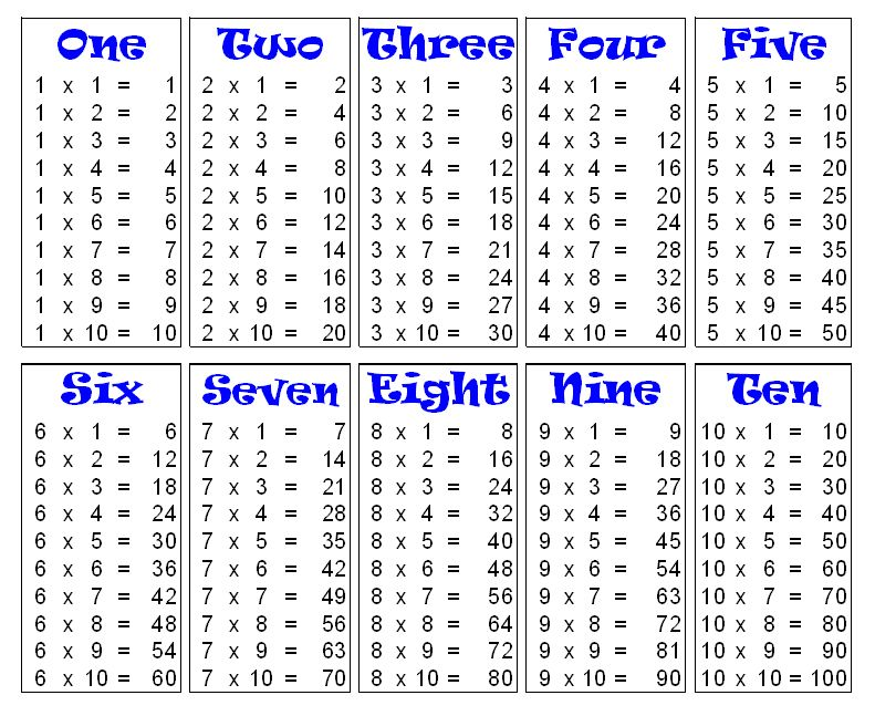 Multiplication Table Chart 1 to 10