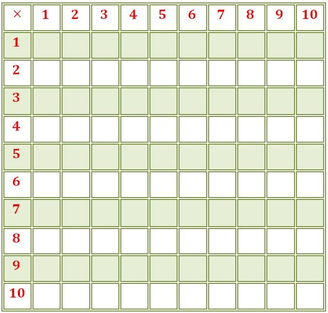 Blank Multiplication Chart 1-10