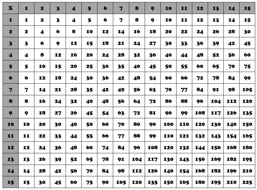 Multiplication Table  1 to 100 PDF