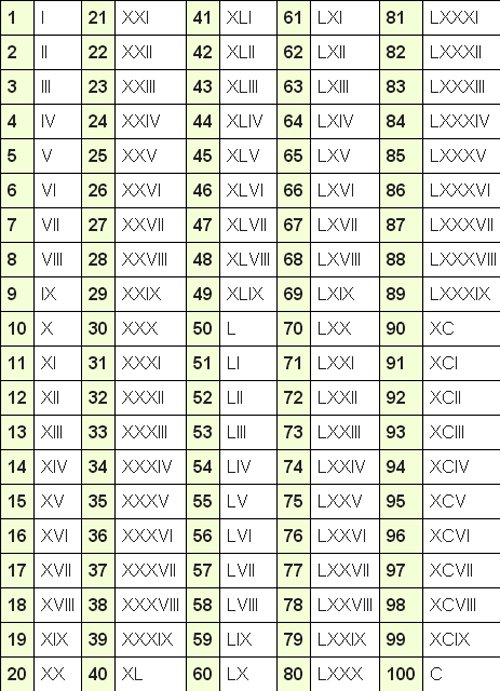 Roman Numerals Chart 1 to 100