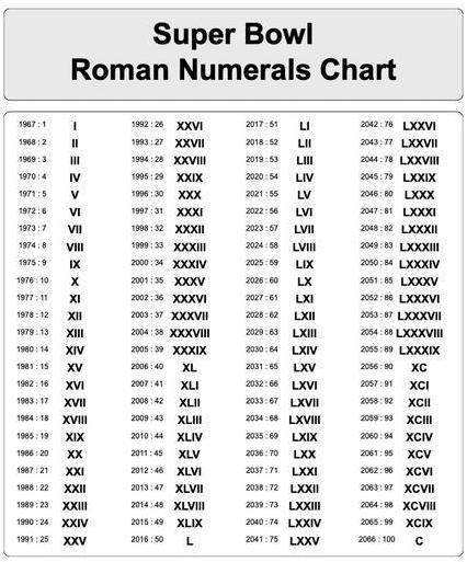 Roman Numerals 1 to 100 in PDF