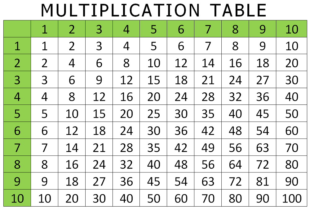 Multiplication Table 1 to 10