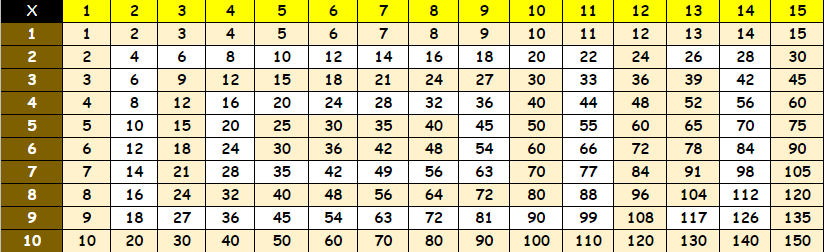 Free Multiplication Chart 1 to 15