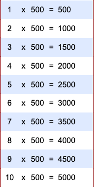 Printable Multiplication Chart 1-500