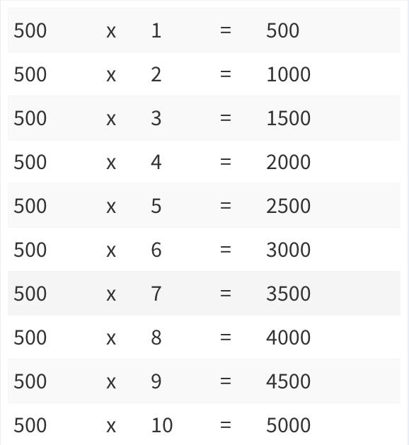 Printable Multiplication Chart 1-500