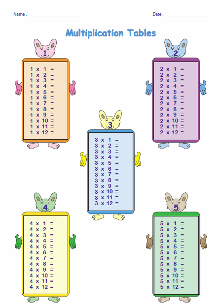 Multiplication Chart 5 Blank