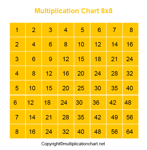 8x8 Multiplication Chart