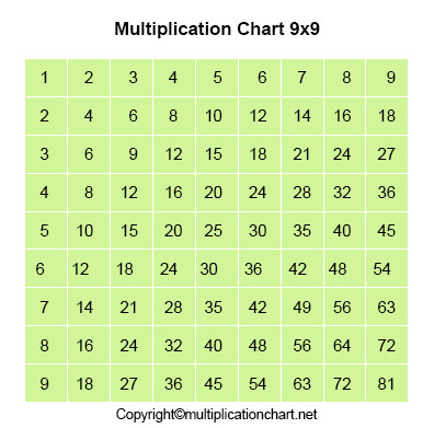 9x9 Multiplication Table