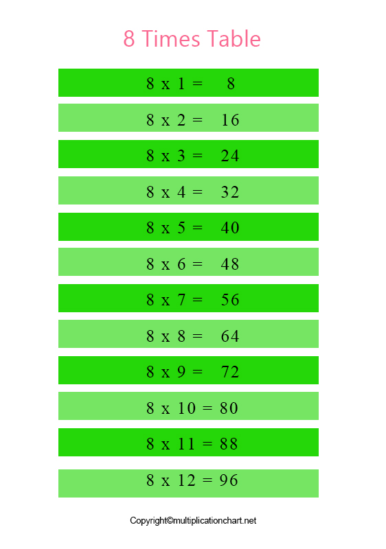 Multiplication Table 8 Chart