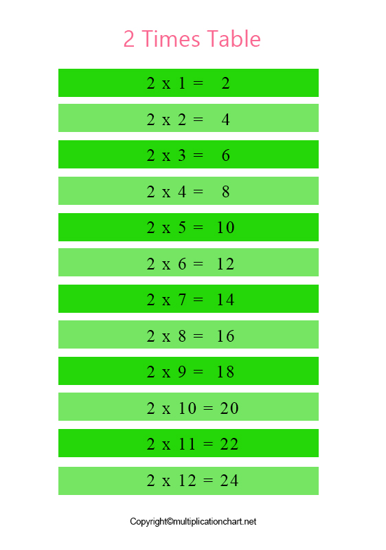 Multiplication Chart 2