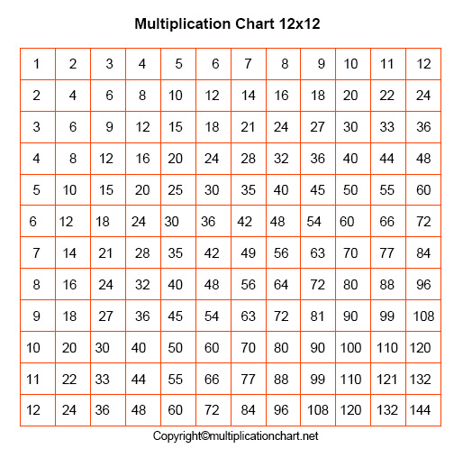 12x12 Multiplication Chart