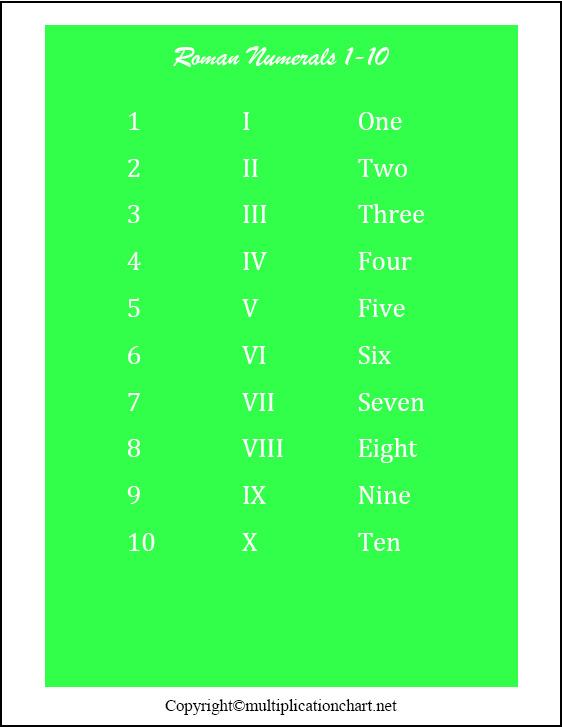 Roman Numbers 1-10 Chart
