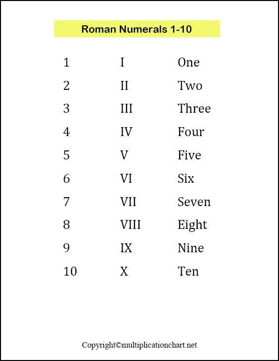 Roman Numerals 1-10 Chart
