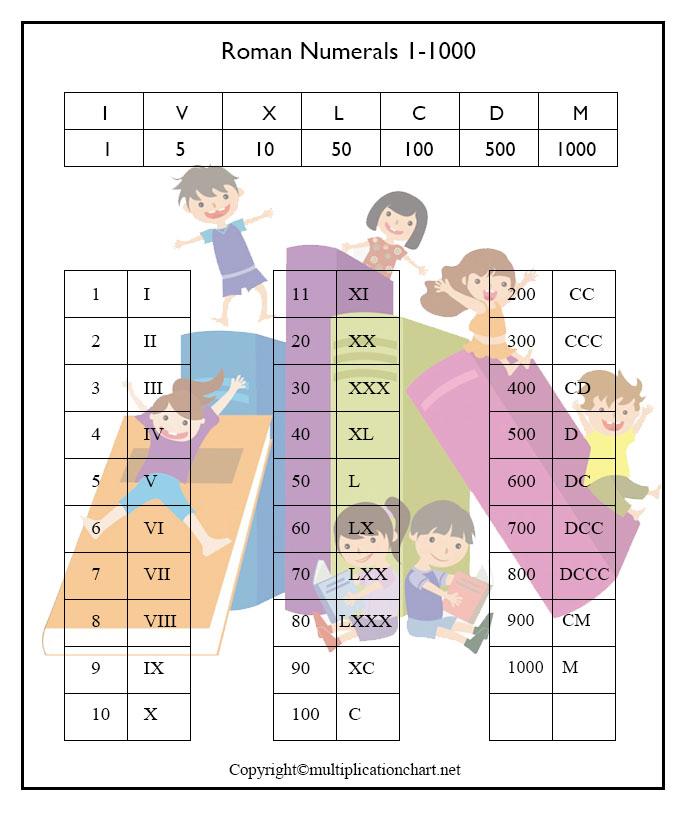 Roman Numerals 1-1000