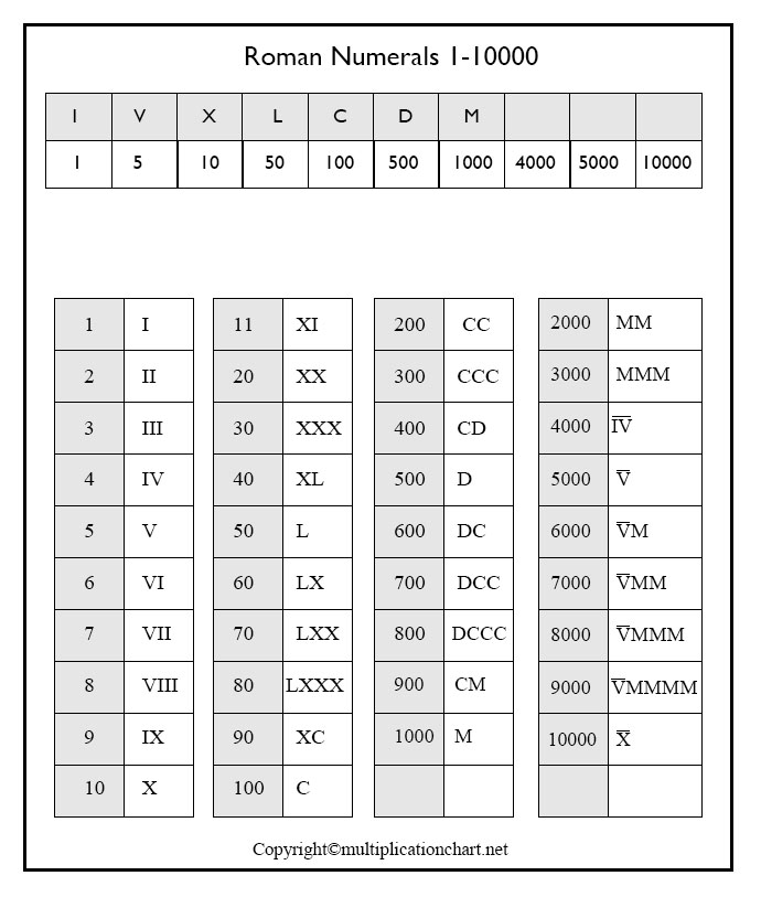 Roman Numerals 1-10000