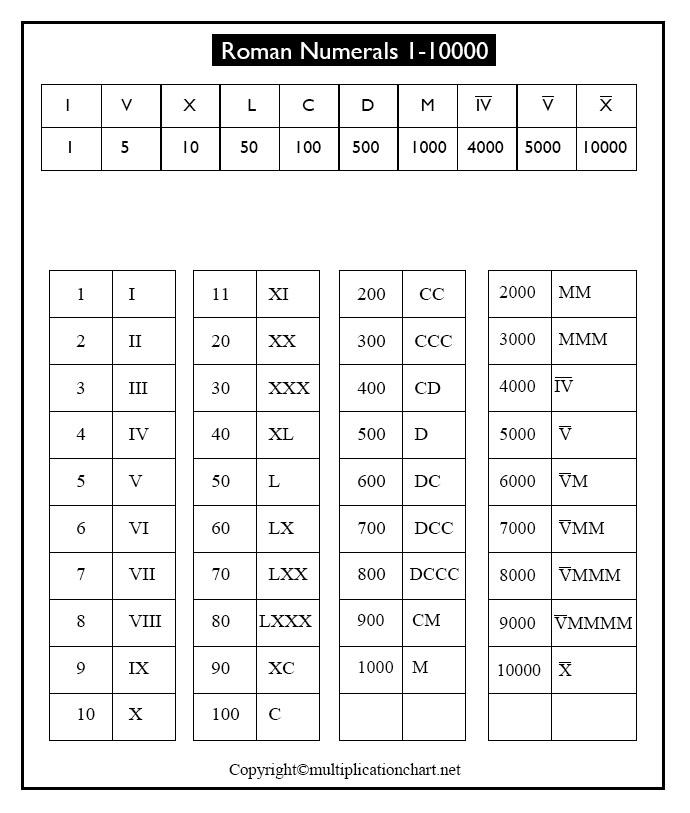 Roman Numerals 1-10000 Chart