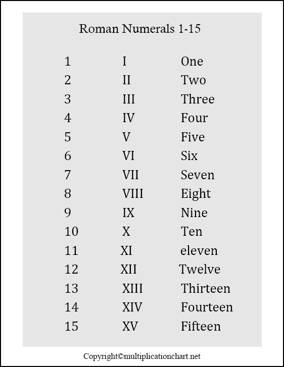 Roman Numerals 1-15 Printable