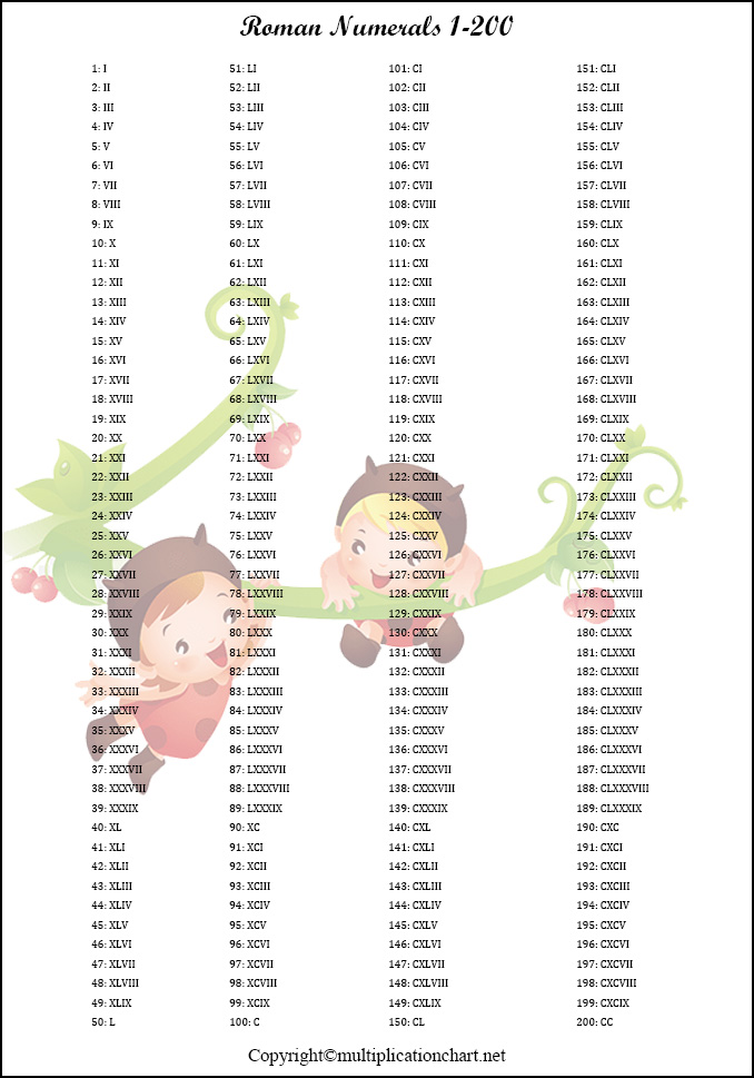 Roman Numerals 1-200 Chart