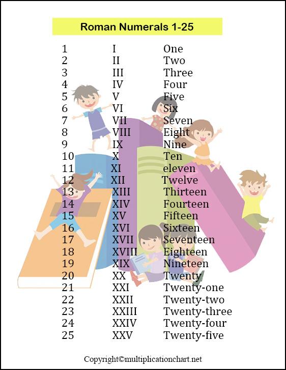 Roman Numerals 1-25 Chart