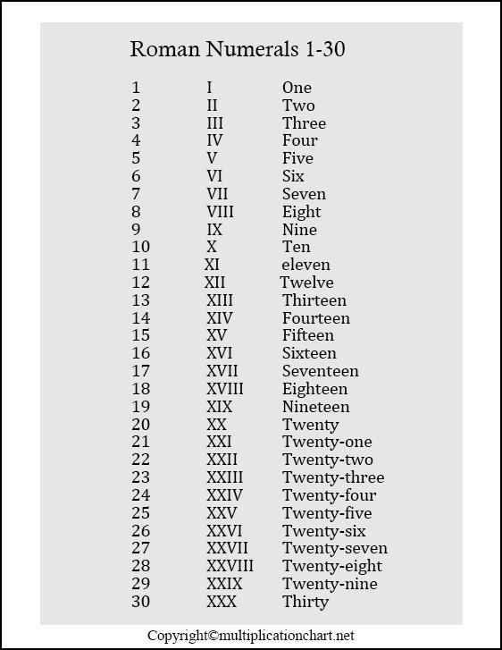 Roman Numerals 1-30