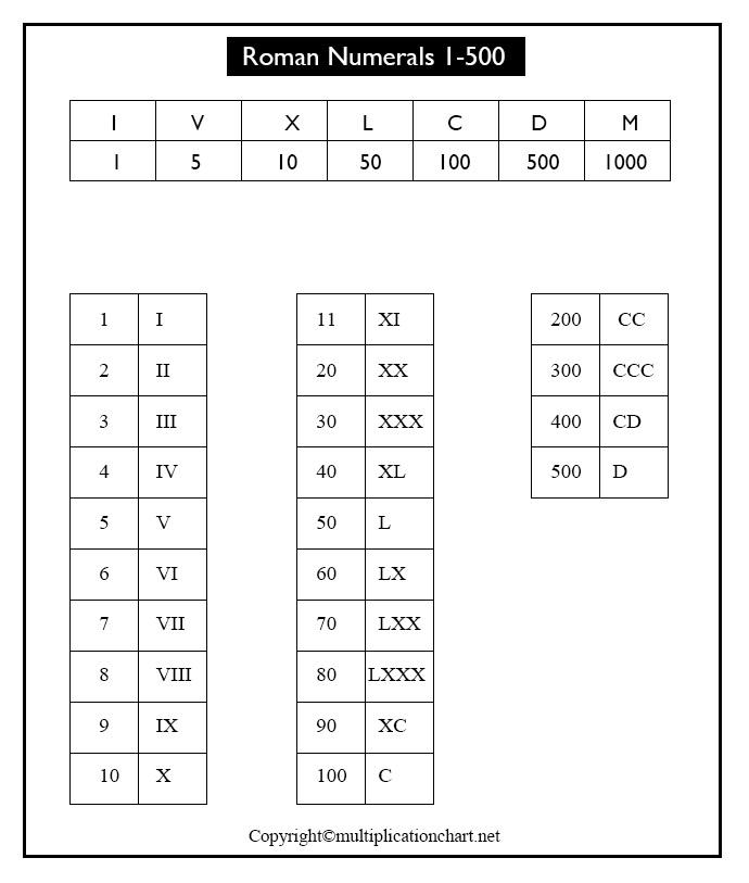 Roman Numerals 1-500 Printable