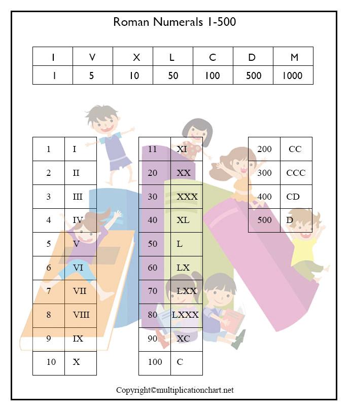 Roman Numbers 1-500