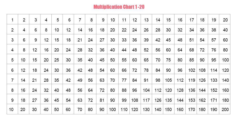 free printable multiplication chart 1-12
