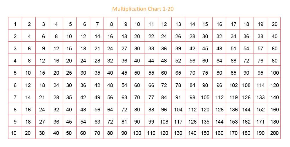 multiplcation chart